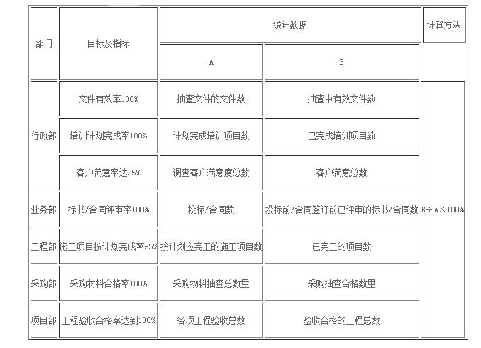 ISO50430认证-质量分解目标及考核办法