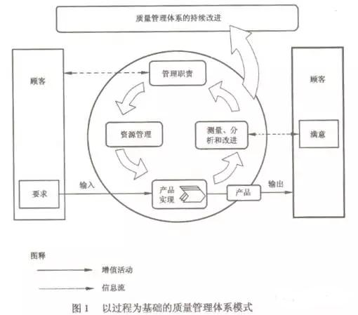 ISO9001体系认证注重过程管理